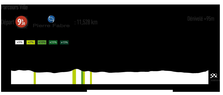 Profil de la seconde étape de la ronde givrée